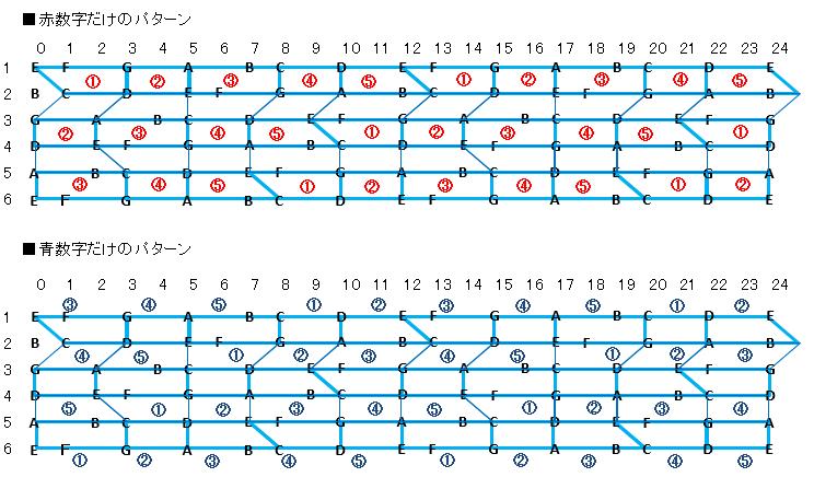 フレットの配列の覚え方2
